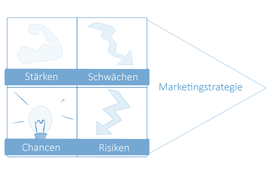 modul1-strategisches-marketing-marketinganalyse