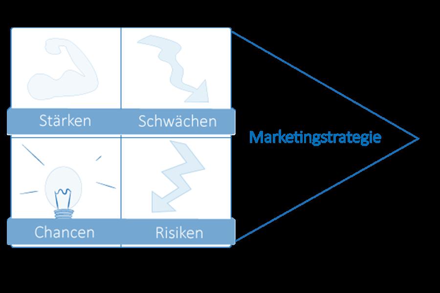 modul1-strategisches-marketing-marketinganalyse